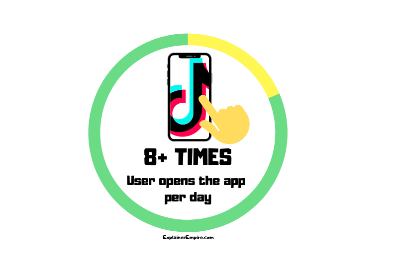 TikTok how many times per day users open the app